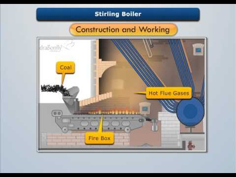 Stirling Boiler Construction and Working - Dragonfly Education ...