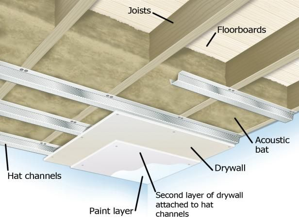 Soundproofing a Ceiling | Sound proofing, Basement ...