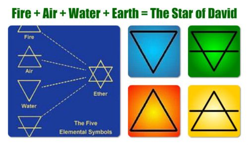 50++ Symbols for earth air fire and water trends