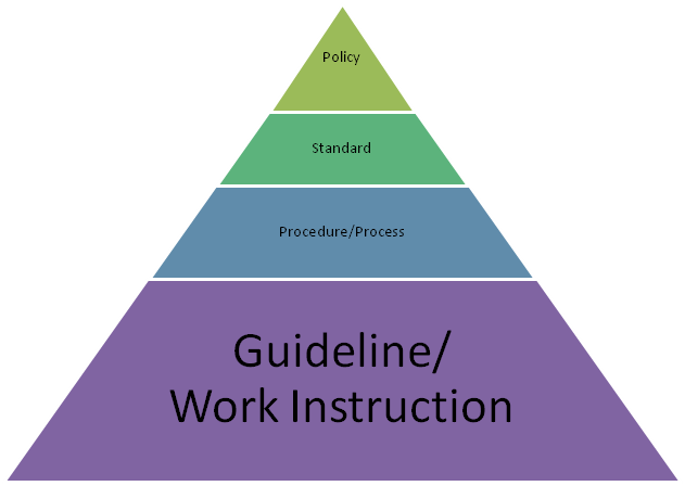 Defining Policy and Procedures Part 4