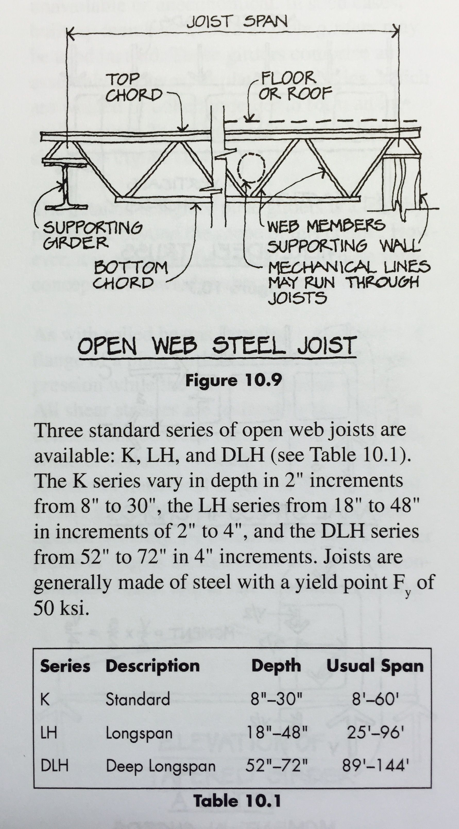 Open Web Steel Joists Closely Spaced Shop Fabricated Standardized Lightweight Steel Trusses That Span Bet Roof Truss Design Steel Trusses Steel Deck Framing