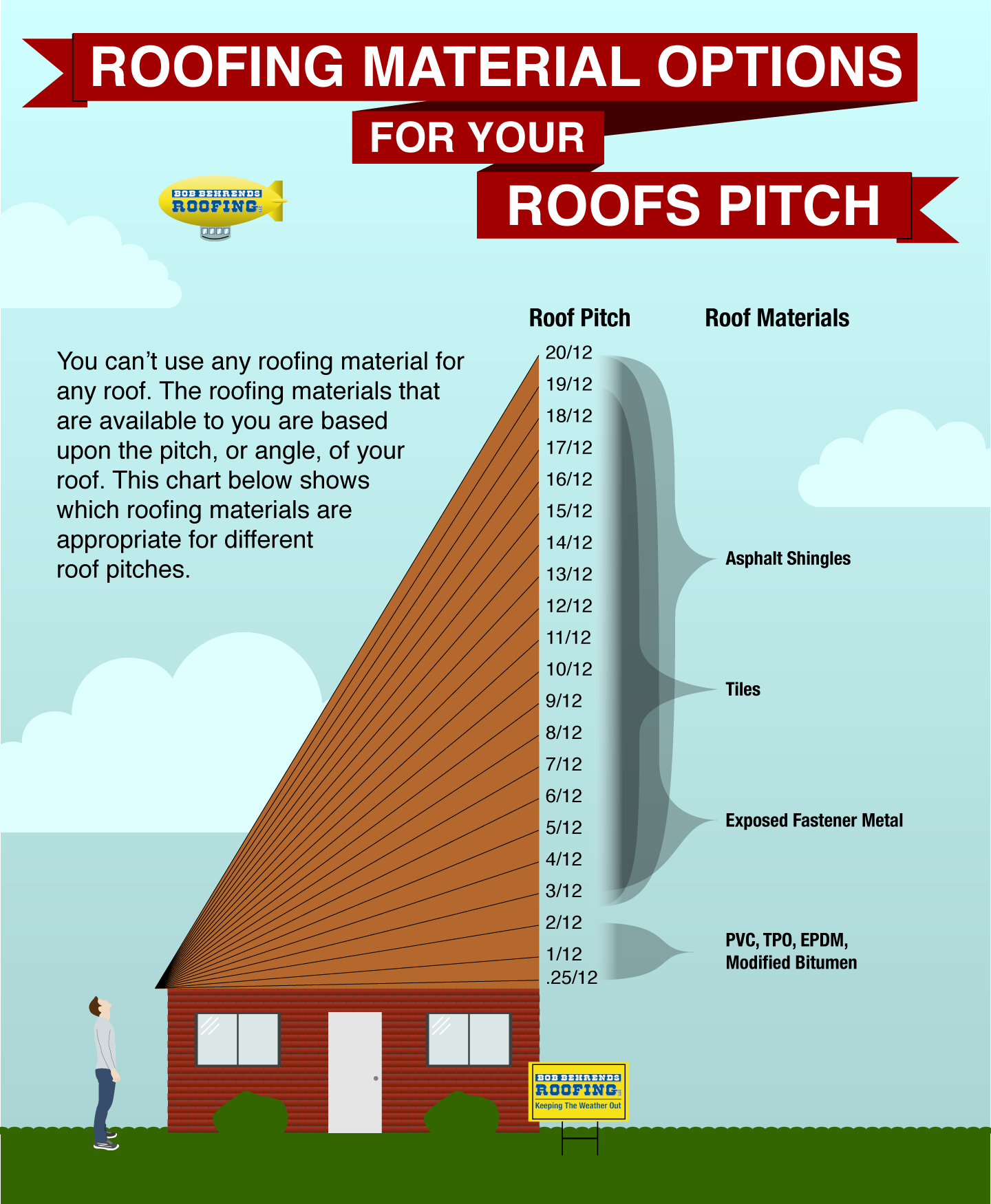 How To Choose The Right Roofing Material Bob Behrends Roofing Gutters In 2020 Roofing Pitched Roof Roofing Materials