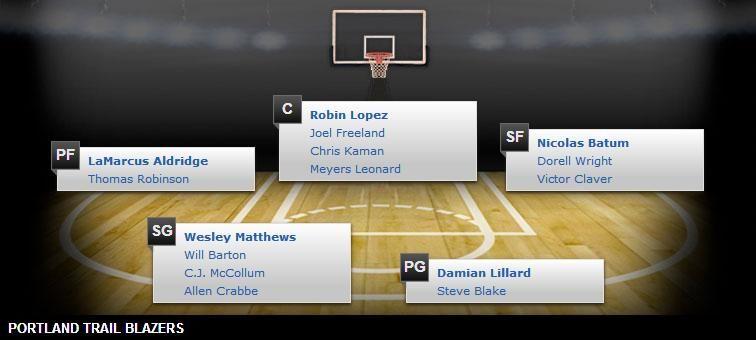 Portland Trail Blazers Depth Chart 201415 NBA Season NBA 2014