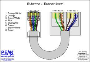 Splitter wiring diagram for RJ-45. 100BASE-TX uses 2 pairs. There are 4  pairs available in the cable. Those 4 pa… | Patch panel, Structured cabling,  Ethernet wiringPinterest