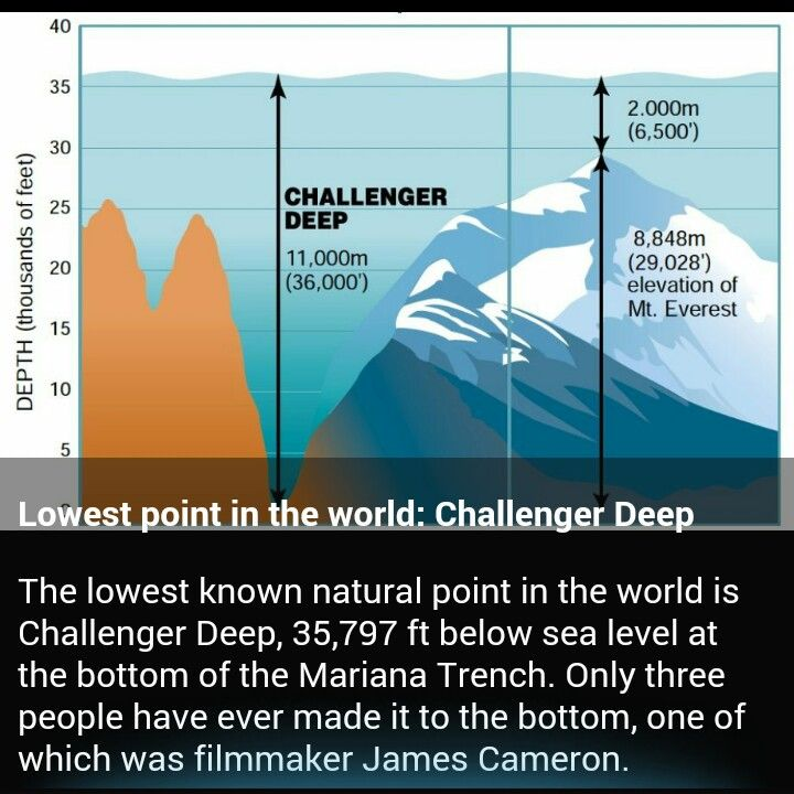 Lowest Point In The World Challenger Deep Challenger Deep Fun Facts Challenger