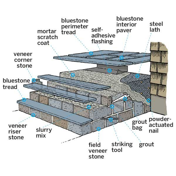 How To Clad Concrete Steps In Stone Projects