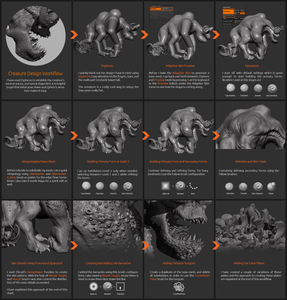 K1llsw1tch S Sketchbook Zbrush Tutorial Zbrush Character Zbrush