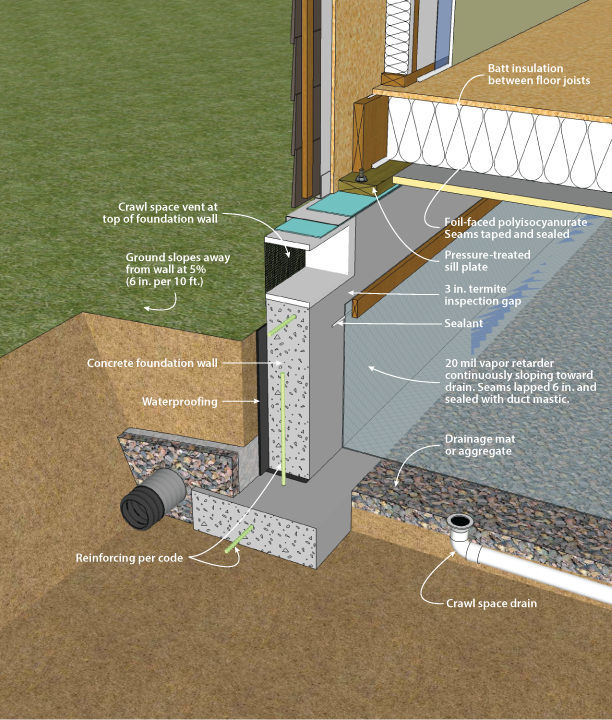 Vented crawl space with ceiling insulation figure 3 14 for What does crawl space foundation mean