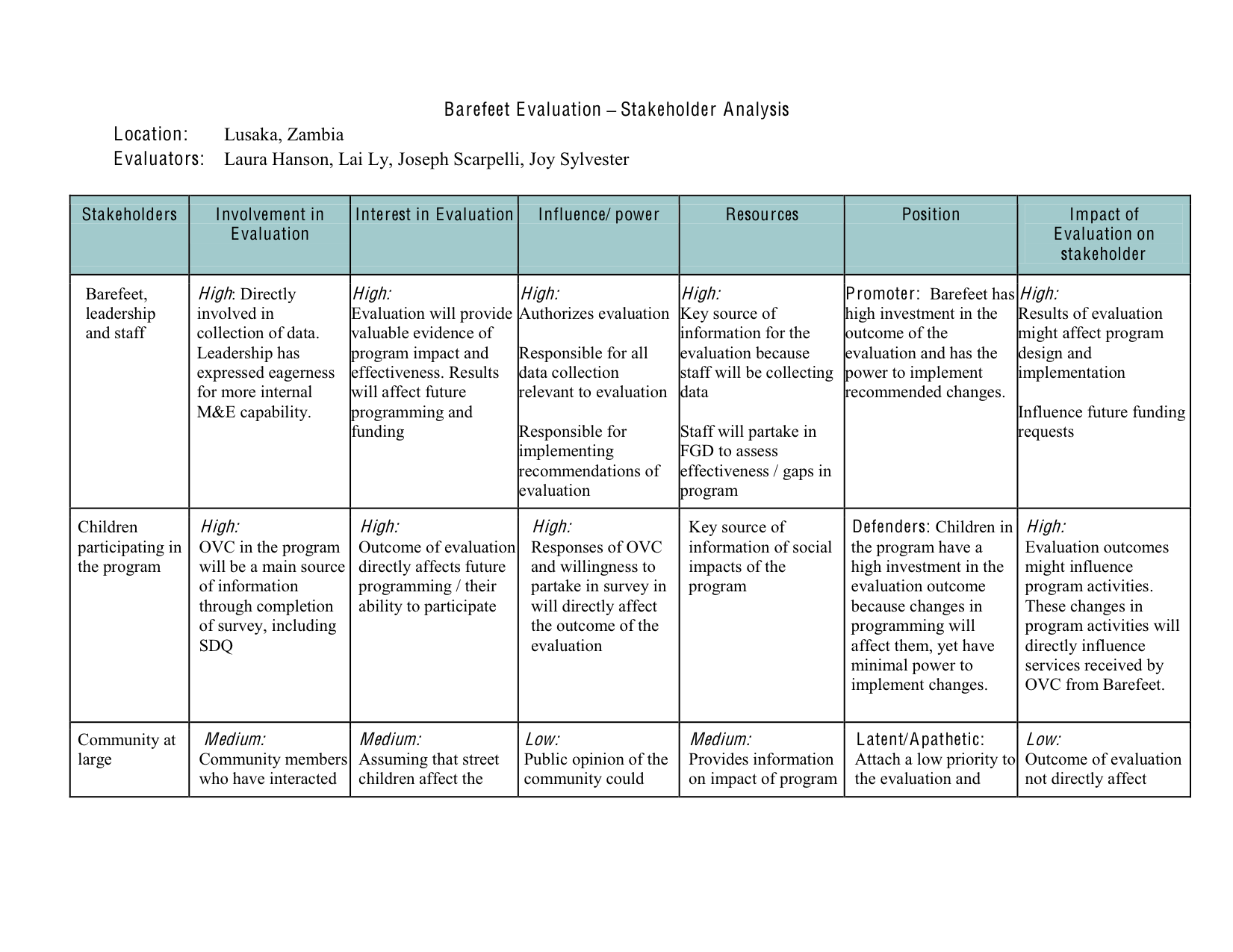 Project Stakeholder Analysis Template stockholderanalysisreport – Stakeholder Analysis Sample