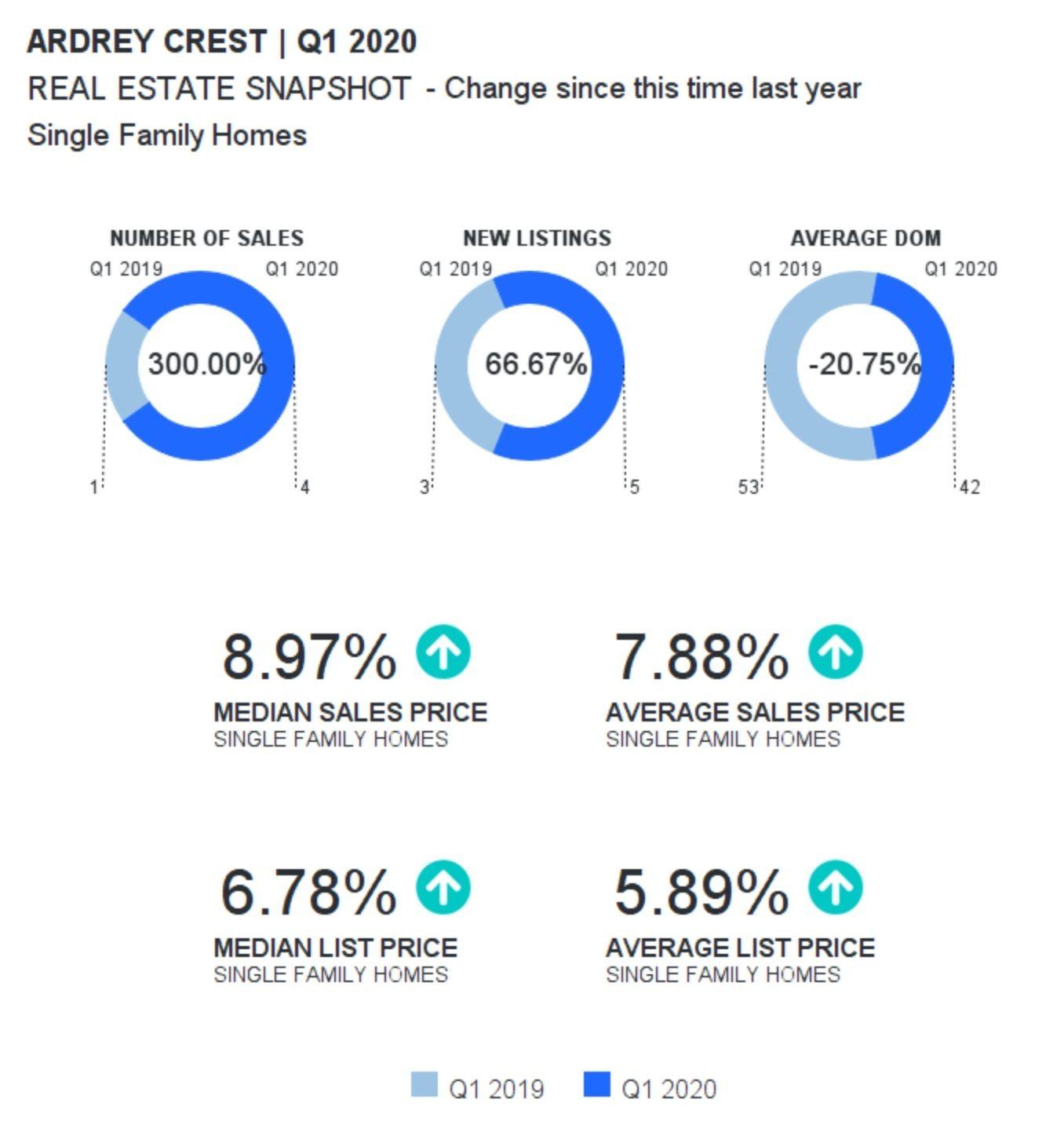 Ardrey Crest In Ballantyne Home Sales Report Q1 2020 In 2020 Waxhaw Real Estate Estates