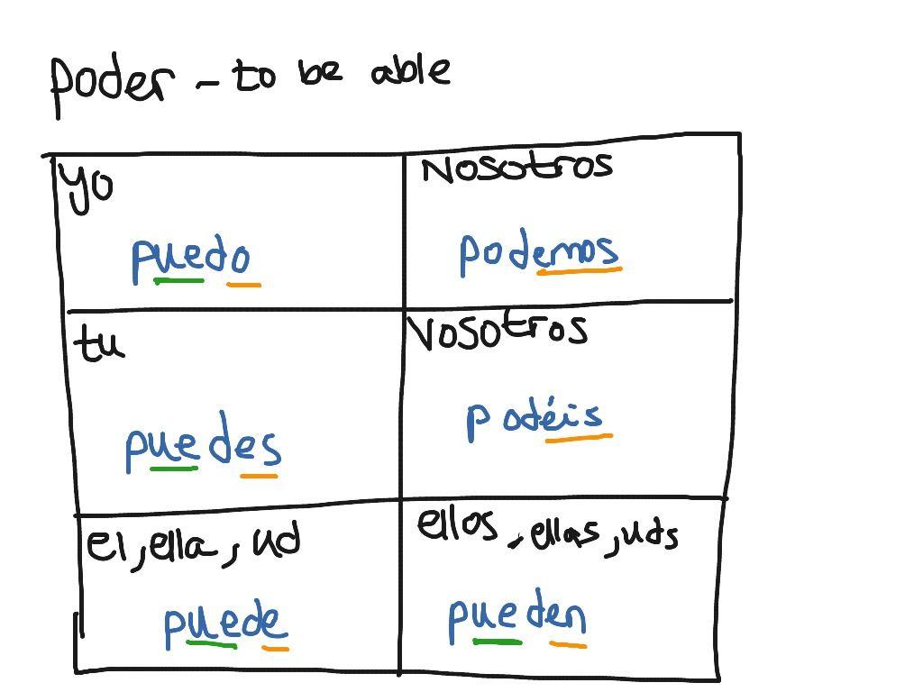 Image Result For Perder Spanish Conjugation