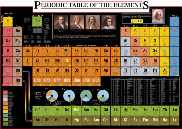 Periodic table of the elements - Science - Puzzles pieces 1000 - best of tabla periodica metales no metales metaloides