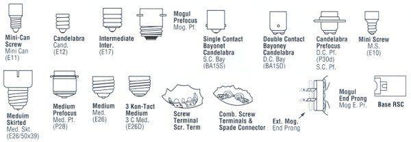 Elightbulbs Incandescent Light Bulb Types Light Bulb Types Incandescent Light Bulb Bulb