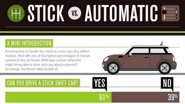 The differences between people who can and cant drive a stick