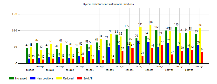 Dycom Inds Dy Share Price Declined While York Capital Management