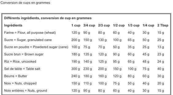 Tableau de conversion cup en grammes tableau de - Tableau de conversion pour la cuisine ...