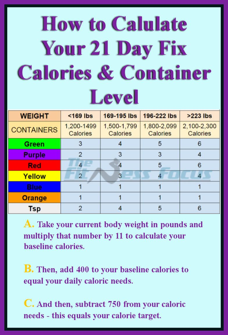 How to calculate your 21 day fix calorie and container level 21