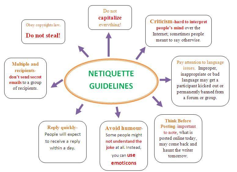 Netiquette Rules by Virginia Shea Netiquette, Social