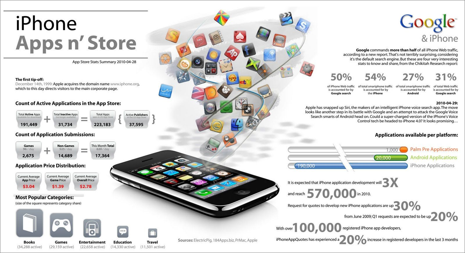 cnn app download statistics