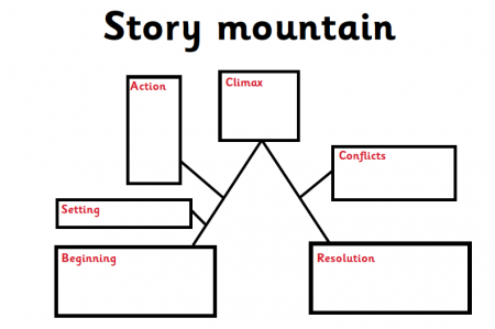 Story mountain chart activities google search also writing fiction rh pinterest