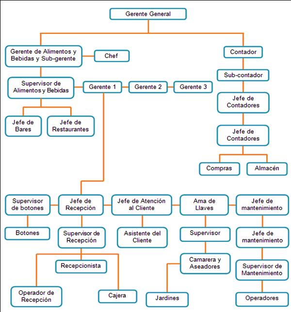organigrama funcional DE HOTEL - Buscar con Google | Diseño de ...