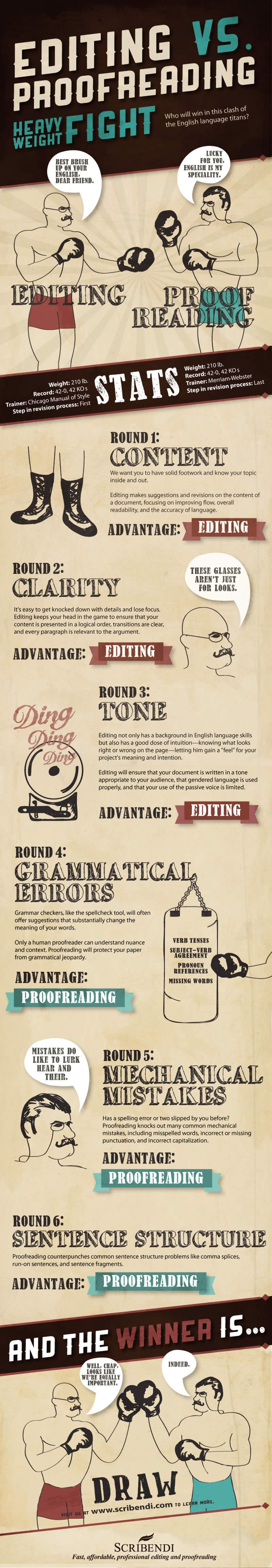 Editing vs. Proofreading #Infographic