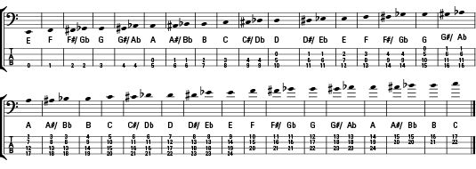 how musical notes correspond to tablature music guitar exercises guitar tablature. Black Bedroom Furniture Sets. Home Design Ideas