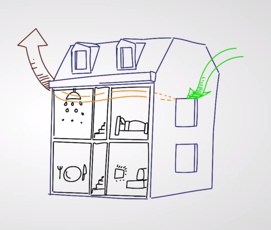 WAND B: ventilatie C+ Idee: propere/frisse lucht kot binnen via de ...
