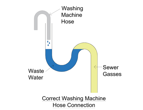 Laundry Room Sewer Smell Solved Plumbing Trap To Be