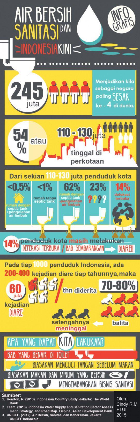 Infografis Air Bersih dan Sanitasi Indonesia Kini