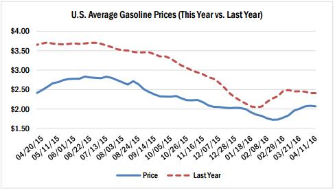 U S Average Gasoline Prices April 2016 Diminished Value Car Appraisal Average Price April 2016