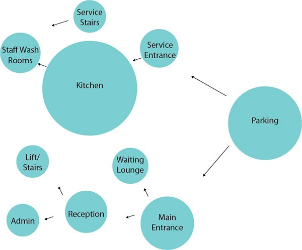 Pin By Sanagilani On Bubble Diagram Restaurant Design Bubble Diagram Architecture Bubble Diagram