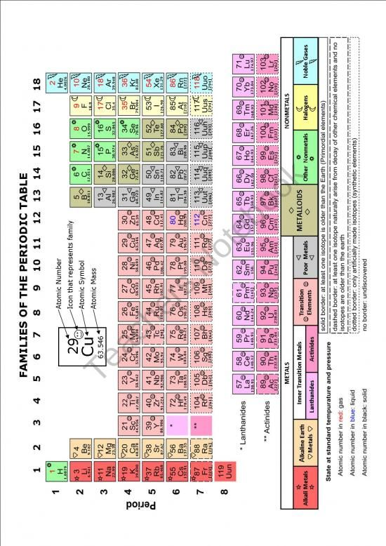 Study Notes: Periodic Table With Icons Product From MrTerrysScience On  TeachersNotebook.com