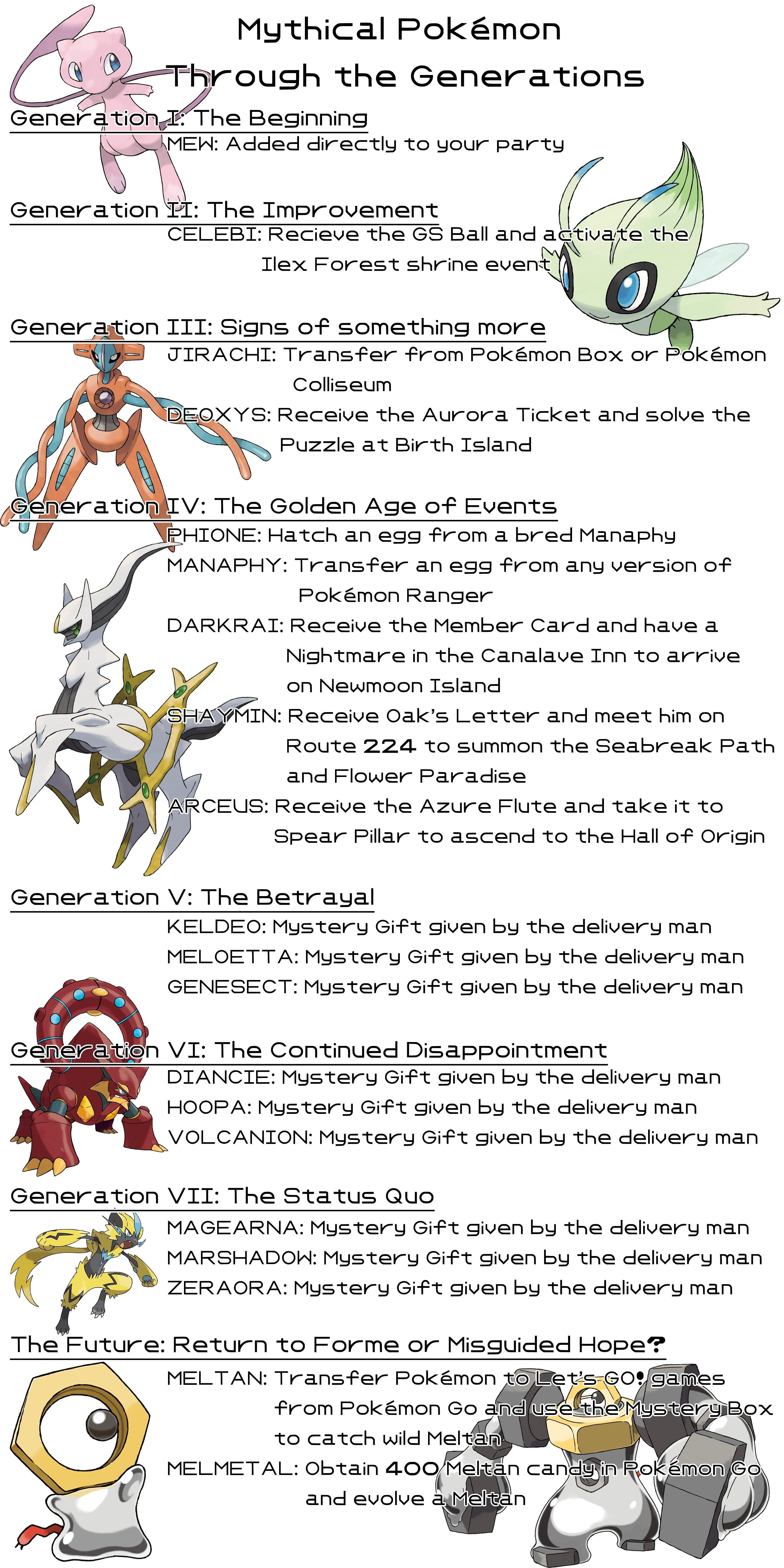 An infographic displaying the intended in-game methods for