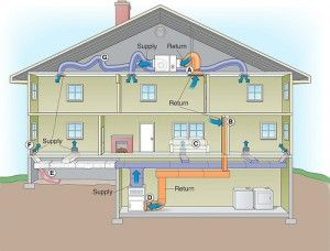 Ac Unit In Attic Home Heating Systems Hvac Ductwork Heating And Air Conditioning