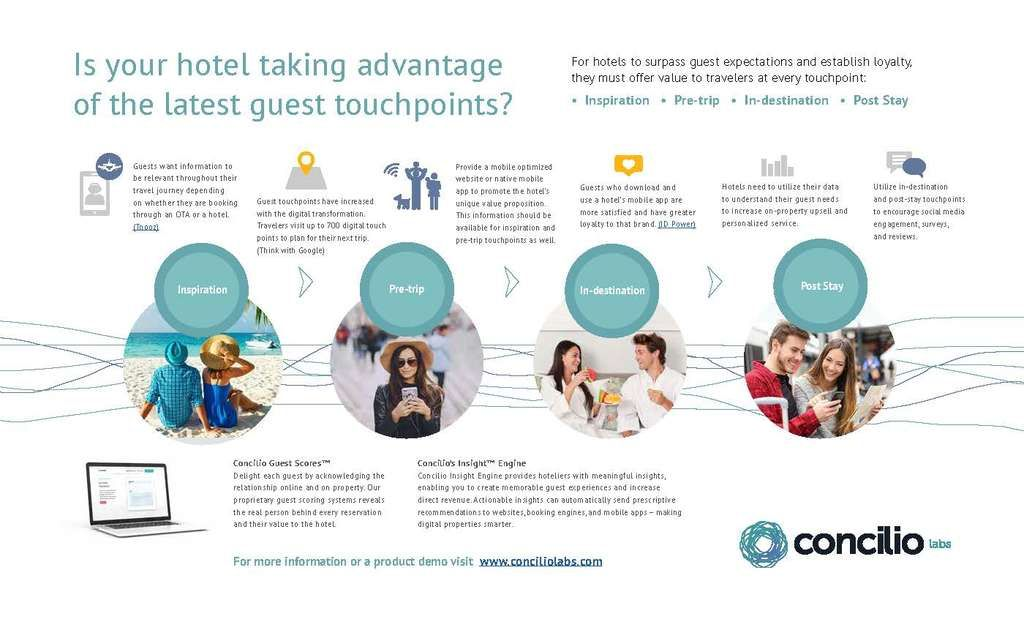 Is Your Hotel Taking Advantage Of All Guest Touchpoints Here Are