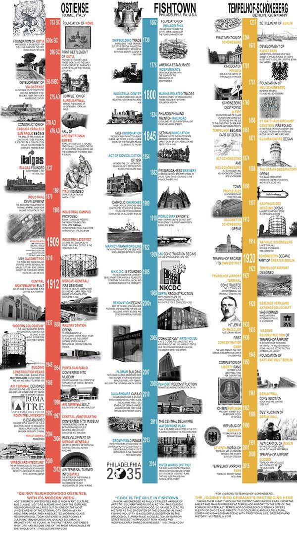D7 Semester Abroad Historical Timeline Comparison On Philau Portfolios Timeline Infographic Design Timeline Design Timeline Architecture