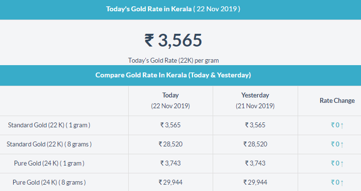 Today Gold Price In Kerala Gold Rate Today Gold Rate Today Gold Price