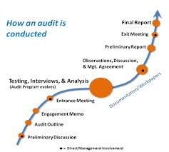 How Internal Audit Is Conducted  Audit    Internal Audit