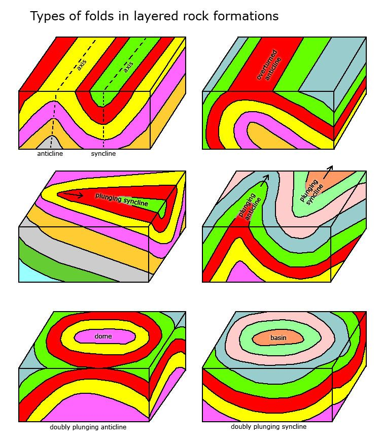Geologic Folds Geology Types Of Folds Earth Science