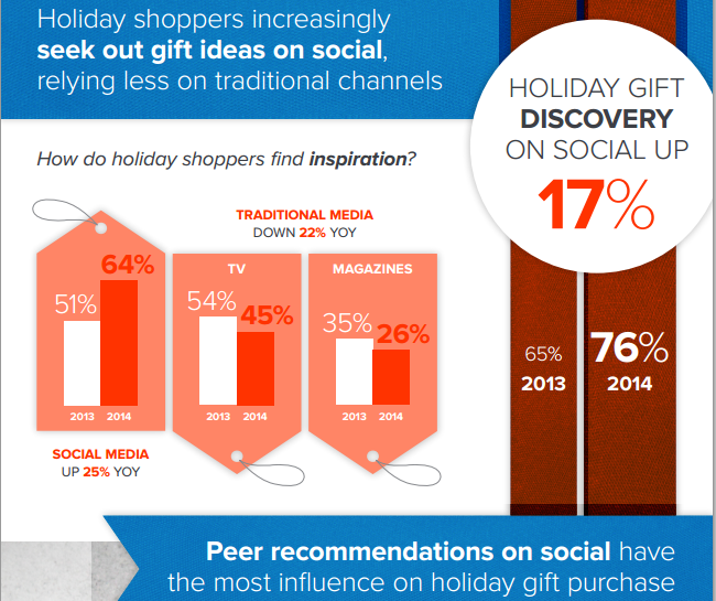 Holiday shoppers increasingly seek out gift ideas on social