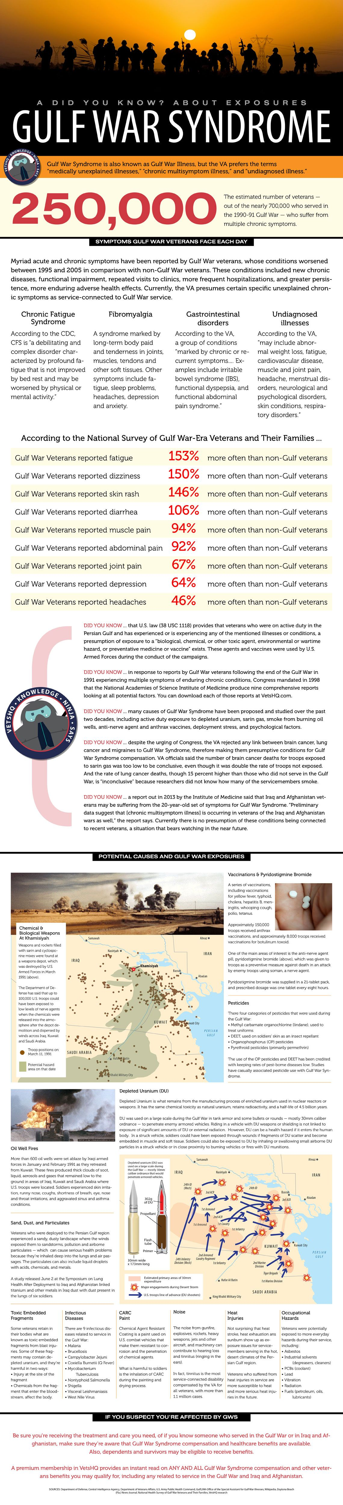 Gulf War Syndrome (GWS), also known as Gulf War Illness (GWI), is a chronic multisymptom illness affecting a wide cross-section of Gulf War-era veterans who fought in the deserts of Iraq and Kuwait.