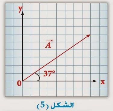 نــ ــــــدى العـ ــــــــلم 1 3 الكميات القياسية والكميات المتجهة Chart Diagram Line Chart