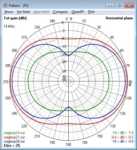 Azimuth Radiation Patterns for Magnetic Loop Antenna modeled for 14
