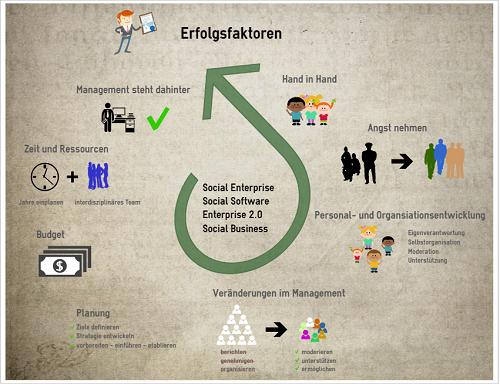 Enterprise 2.0 – Erfolgsfaktoren