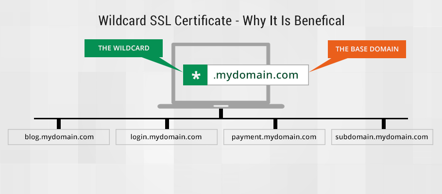 Wildcard SSL Certificates - Secure unlimited sub domains of the main ...