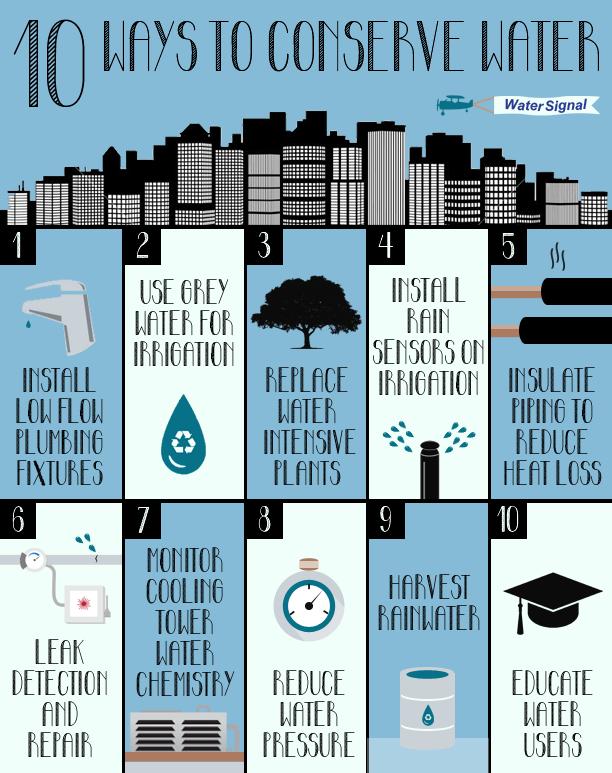 10 Ways To Save Water Newsletter Design Ways To Conserve Water Water Conservation Ways To Save Water