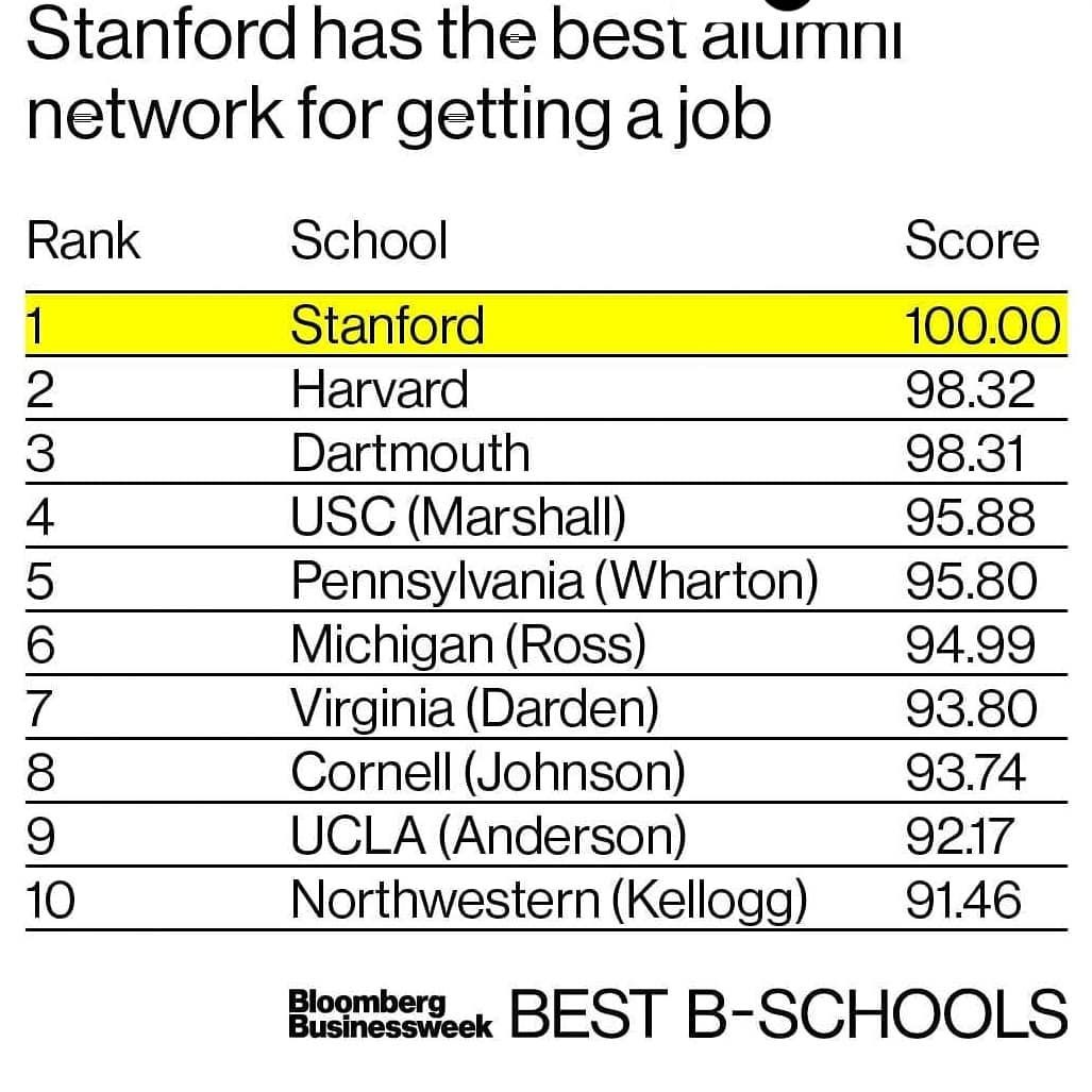Repost Businessweek Get Repost Which Alumni Network Is Best For Getting A Job Stanford Tops Thi School Scores Ucla Anderson Schools Around The World