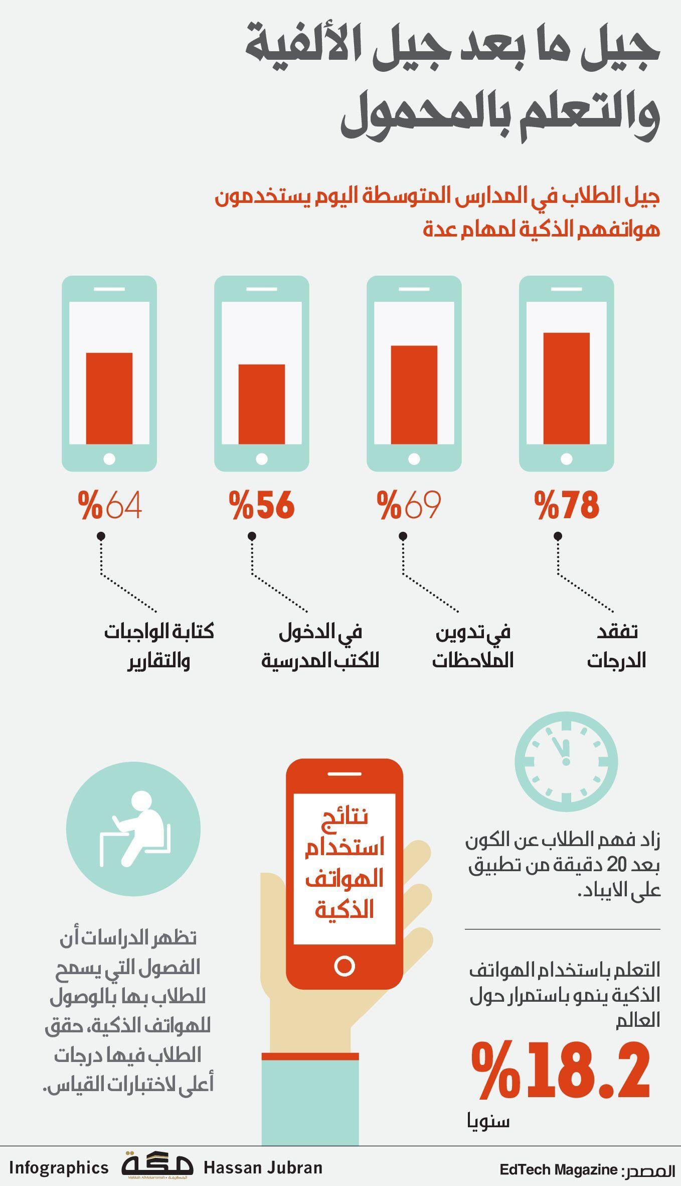 جيل ما بعد جيل الألفية والتعلم بالمحمول صحيفة مكة انفوجرافيك مجتمع How To Plan Infographic Gubi