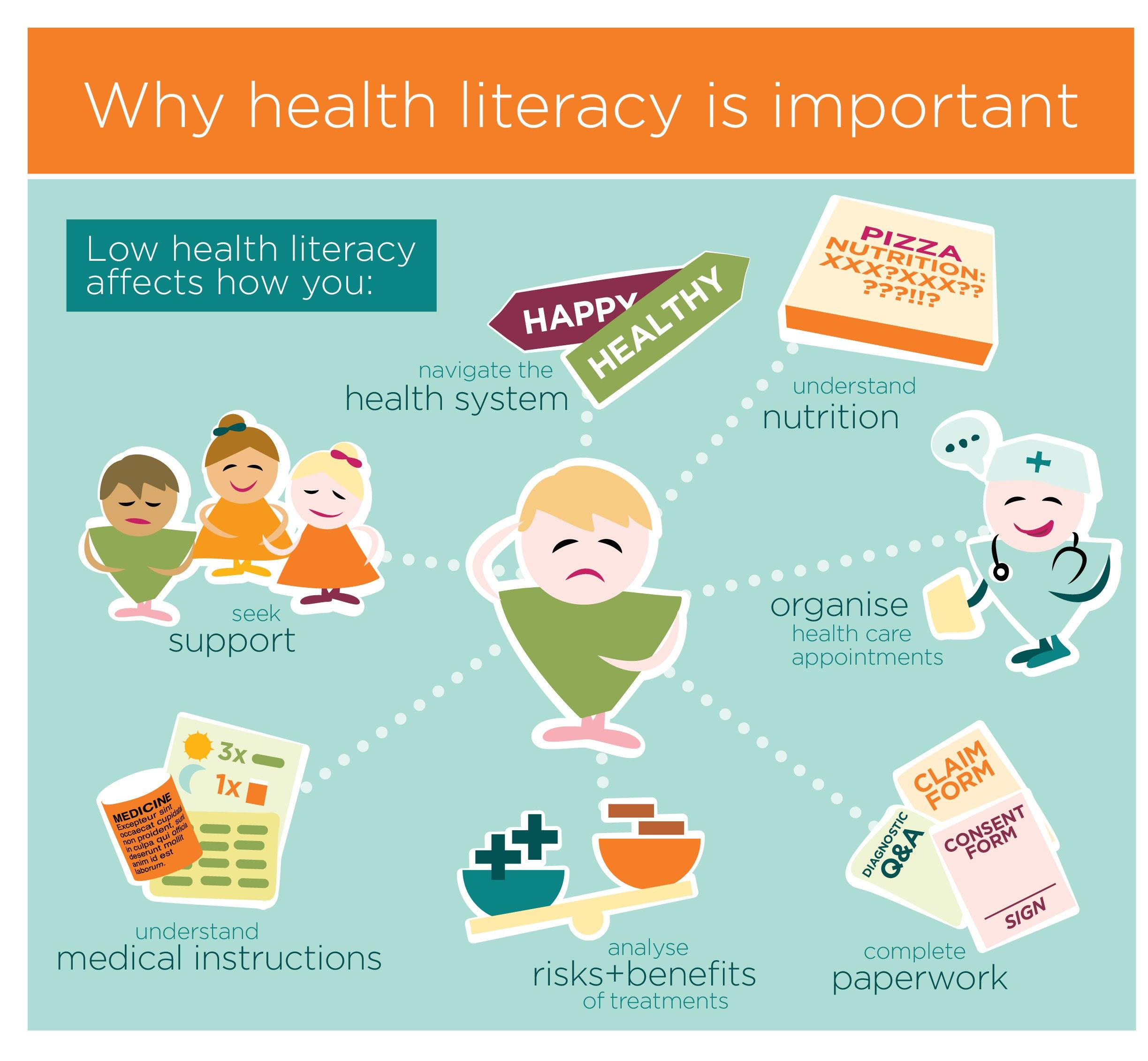 Relationship between literacy and healthcare is